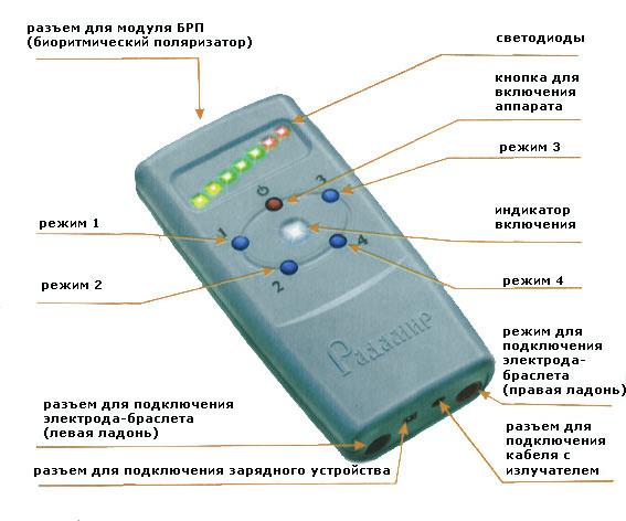 Применение прибора Радамир