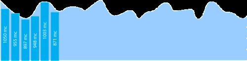 Вариабельность сердечного ритма - Кардиоинтервалограмма