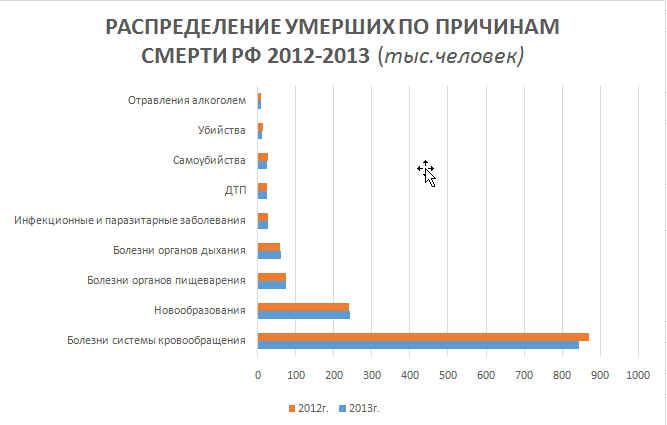 Распределение умерших в РФ 2012-2013 г