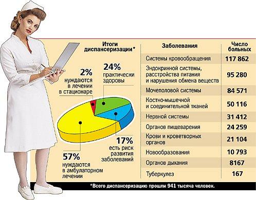 statistika-zabolevaniy